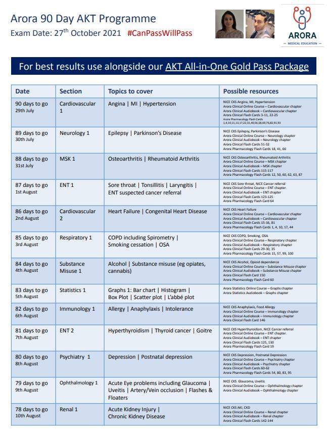 AKT 90 Oct 21 - MRCGP CSA, AKT and PLAB Exam Courses and Online Webinars - Arora Medical Education